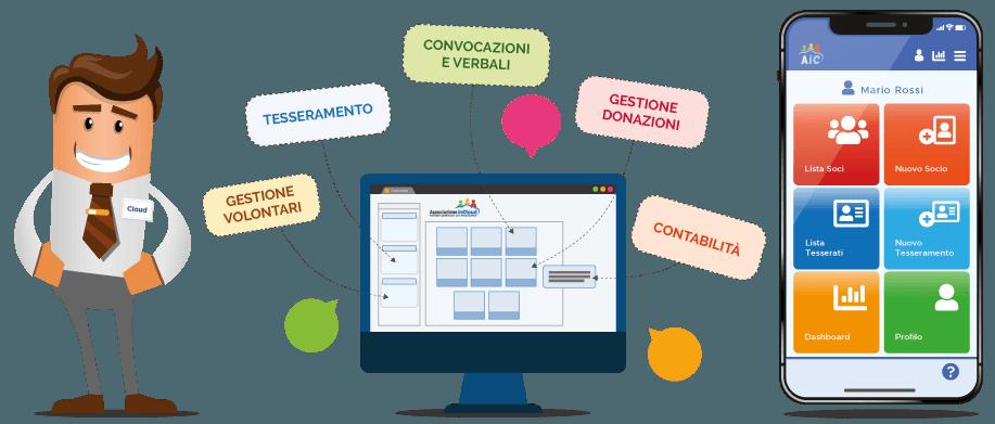 AssociazioneInCloud | La piattaforma software in cloud per gestire le associazioni